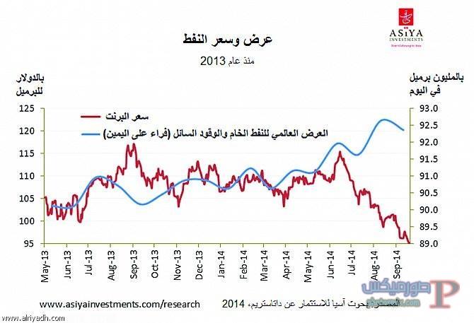 اسعار النفط اليوم في السعودية سعر البترول اليوم الاربعاء ...